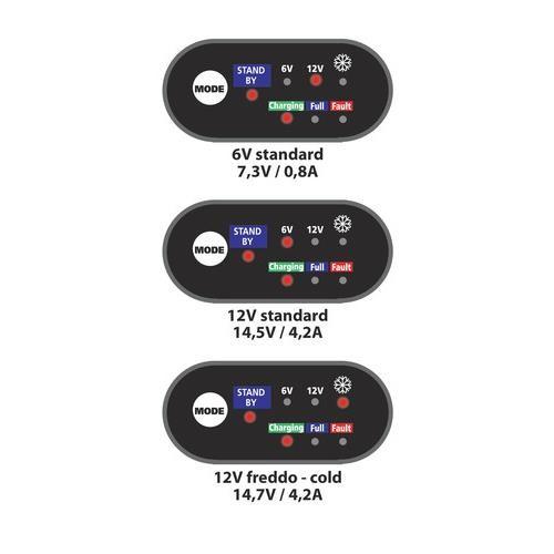 Akkumulátor töltő 6-12V, 4,2A Lampa